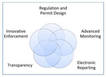 Net Generation Compliance